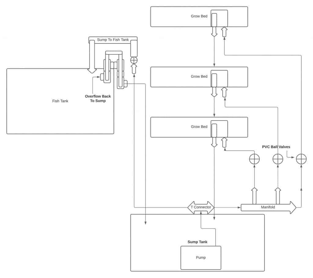 diagram of aquaponics system