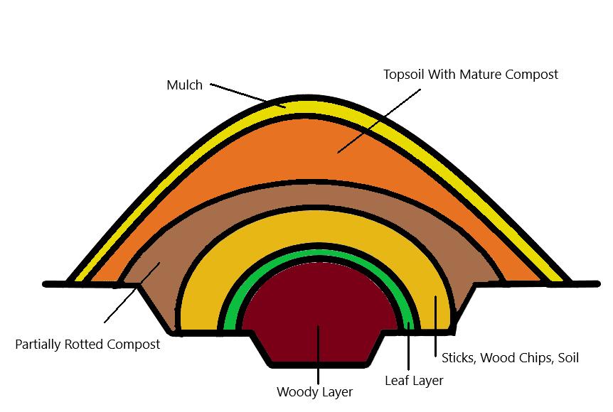 Hugelkultur Diagram